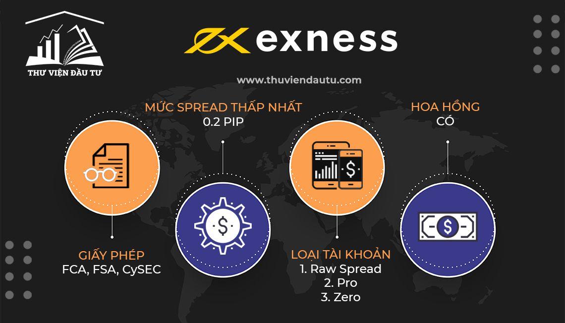 Review các loại tài khoản spread thấp của Exness