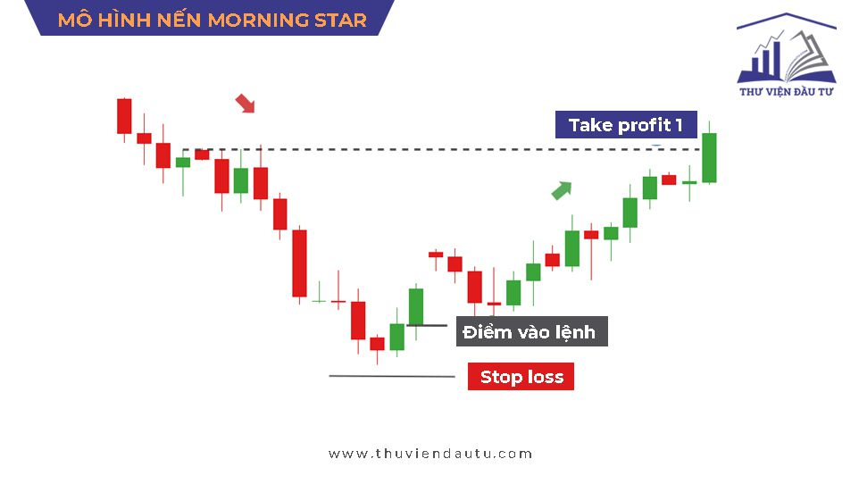 Cách xác định điểm vào lệnh mô hình nến Morning Star   Mô hình nến Sao mai