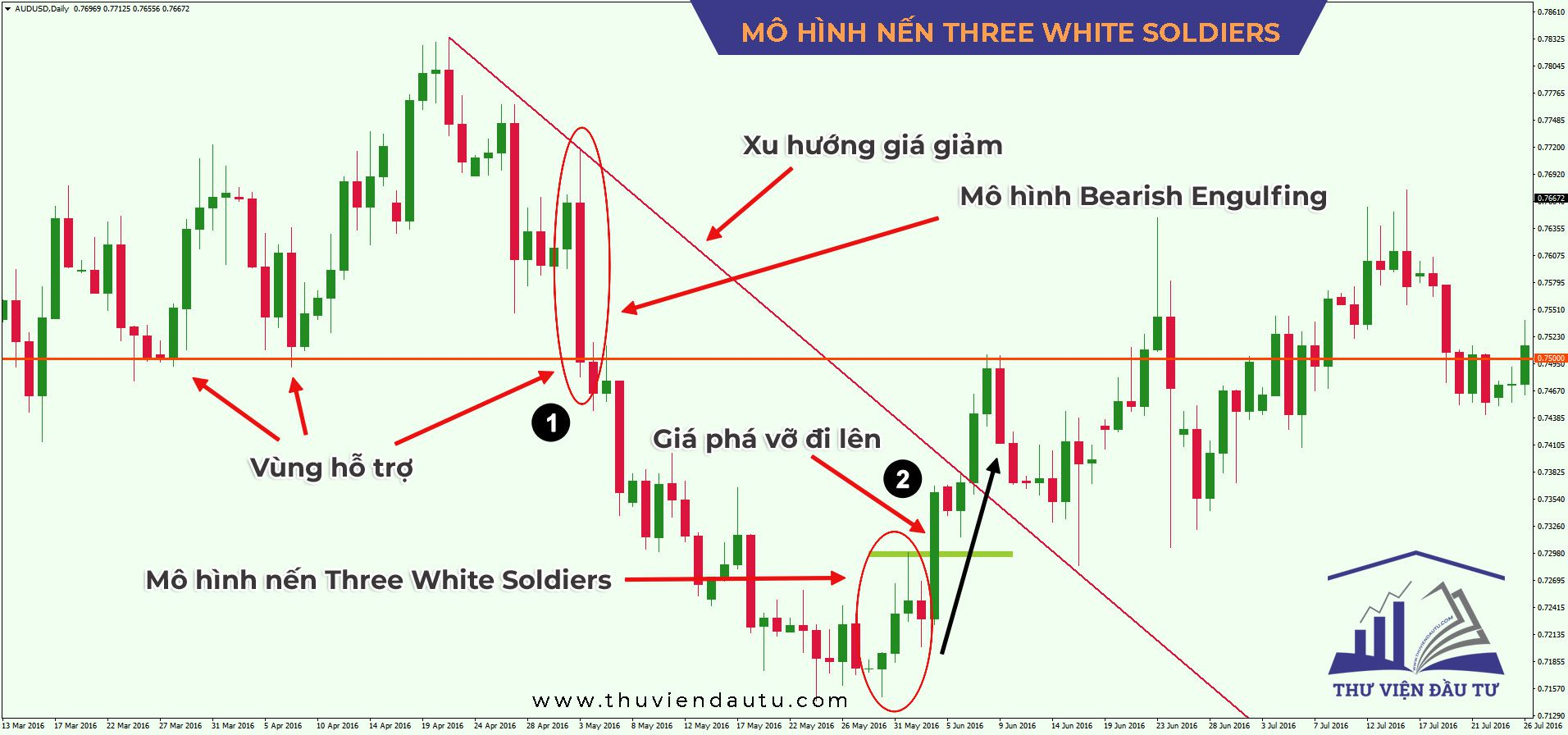 cach xac dinh diem stoploss takeprofit mo hinh three white soldiers