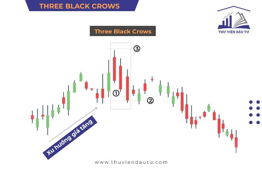 cach xac dinh diem vao lenh mo hinh three black crows ba con qua den