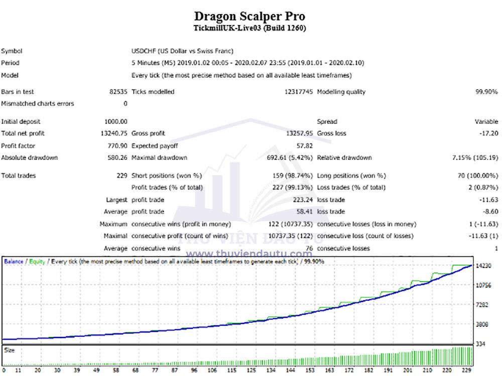 Sử dụng EA Dragon Scalper Pro để giao dịch cặp USDCHF