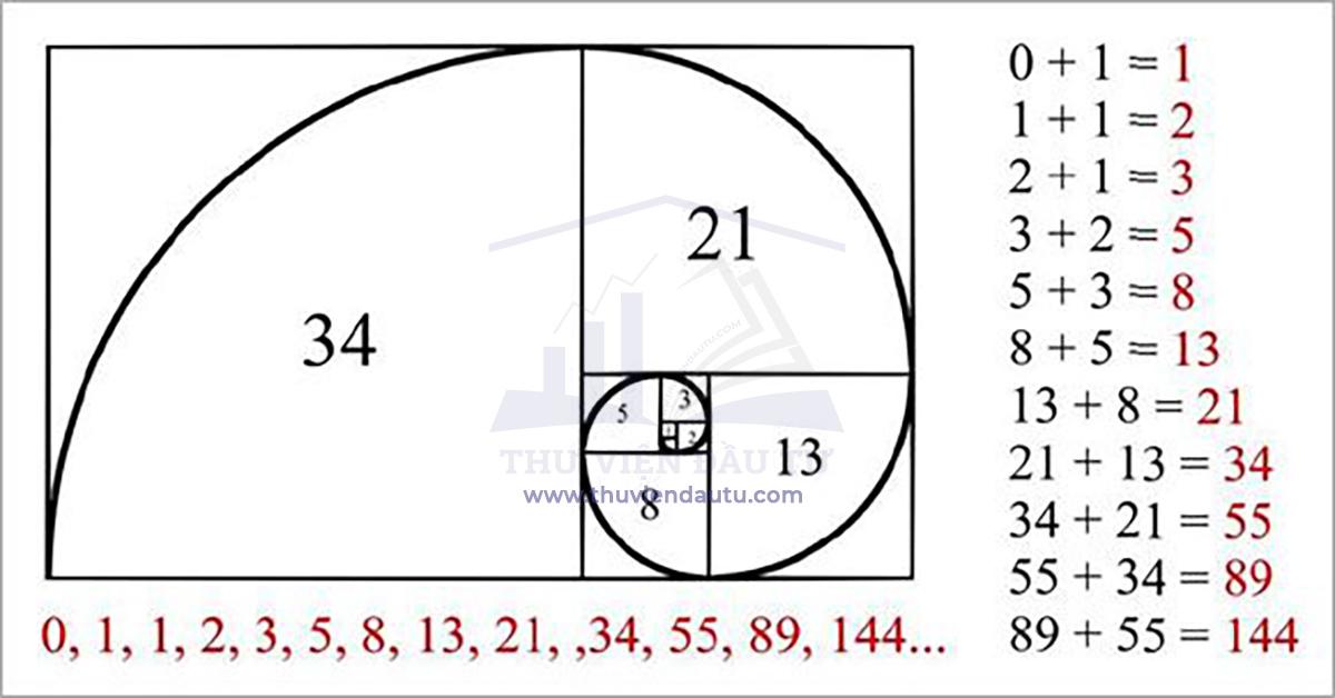 Fibonacci là gì